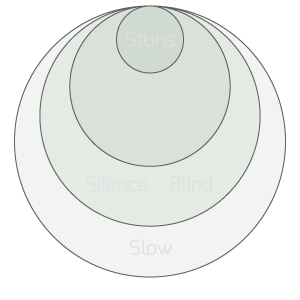 Venn diagram of stuns and other disables